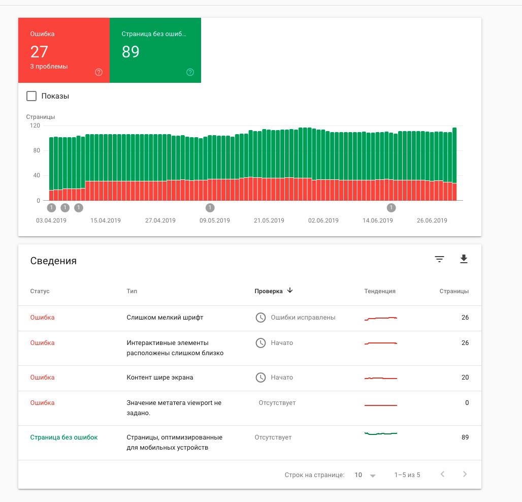 Google Search Console SEO продвижение